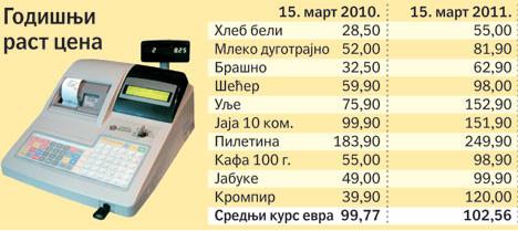 Godisnji-rast-cena